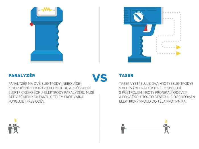 Rozdiel medzi paralyzérom a paralyzérom - infografika